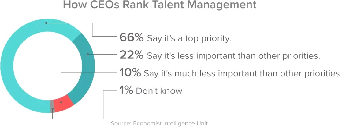 Top reasons that a ceo should have a talent acquisition strategy