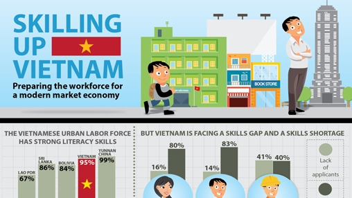 Existing problems for hiring employees in Viet Nam