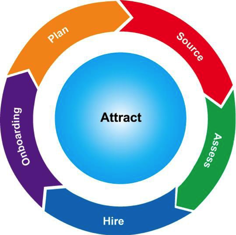 ADD SOME MARKETING TACTICS TO TALENT ACQUISITION STRATEGY