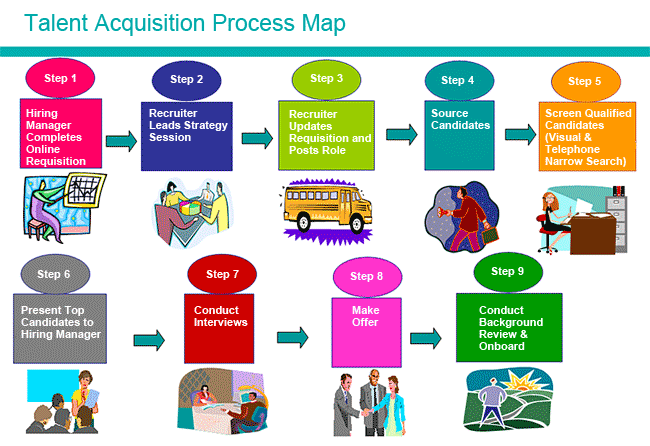 BASIC STEPS IN THE TALENT ACQUISITION PROCESS