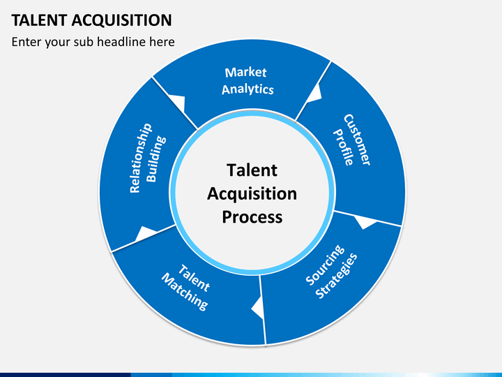 SOME FUNDAMENTAL TRANSITIONS  IN TODAY'S TALENT ACQUISITION STRATEGY