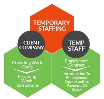 Temporary staffing solutions for business